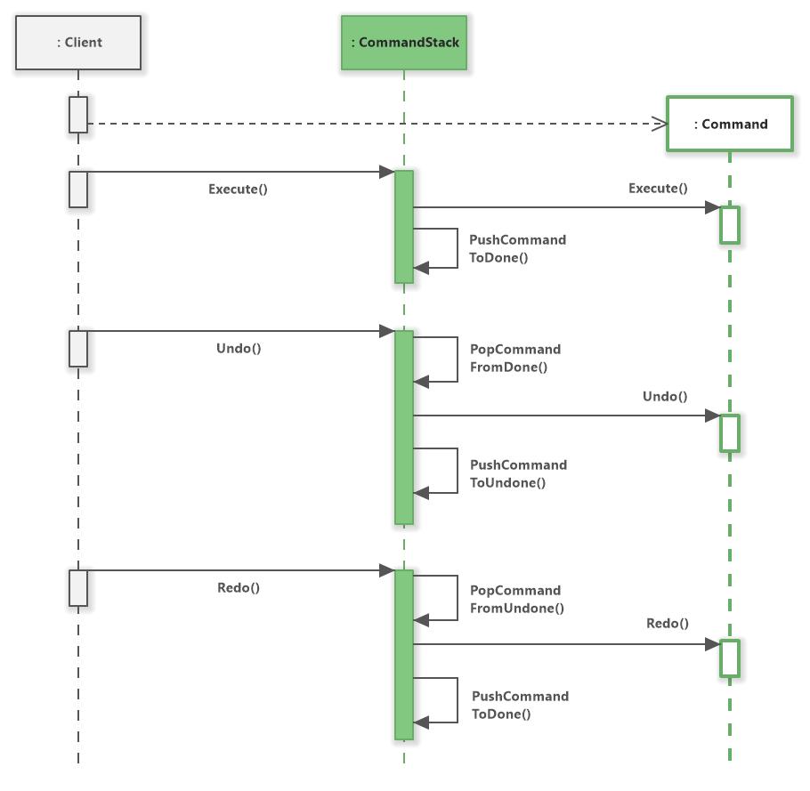 Command Stack (Diagram) - Software Ideas Modeler