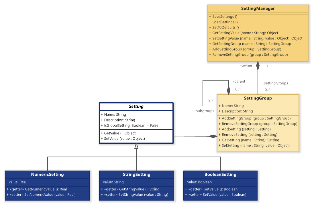 Setting Manager (UML Class Diagram)