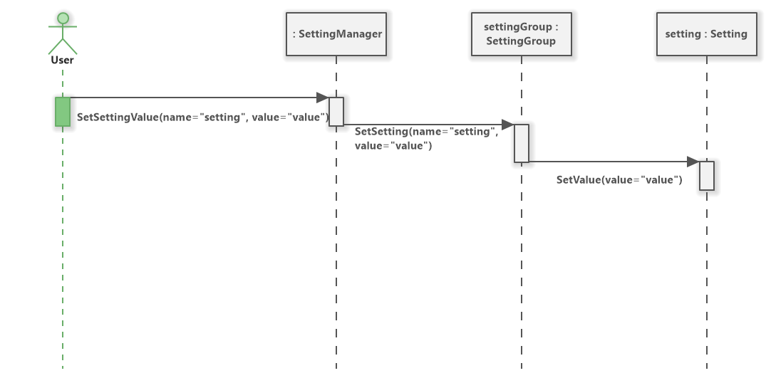 Setting Manager Behavior (UML Sequence Diagram)