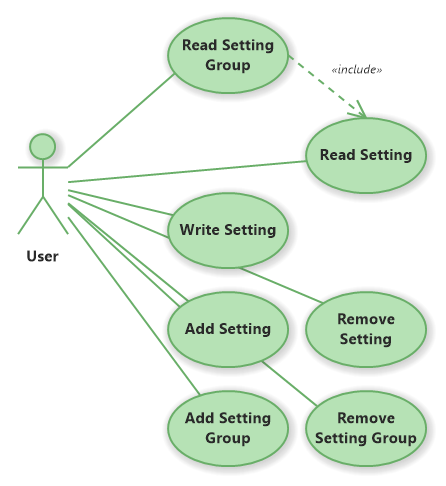 Setting Manager Use Cases (UML Use Case Diagram)