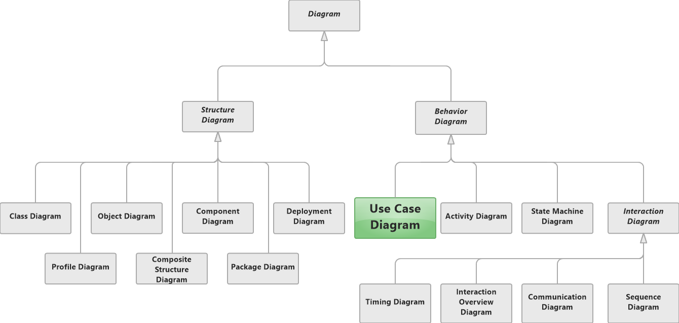 Use Case Diagram in UML