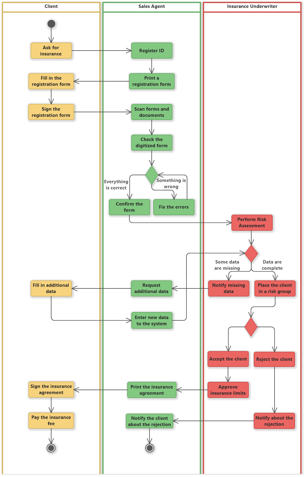 Register New Client for Insurance (UML Activity Diagram)