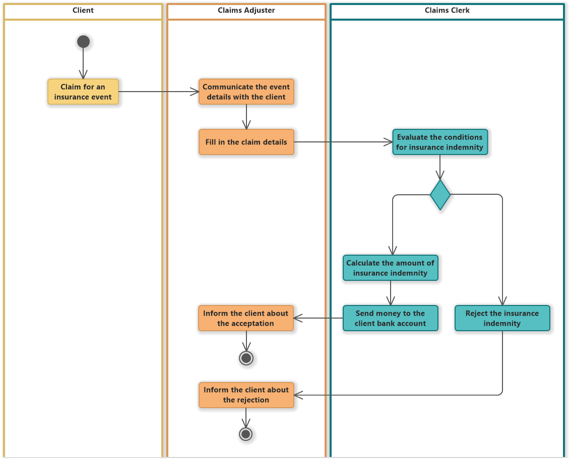 Insurance Claim (UML Activity Diagram)