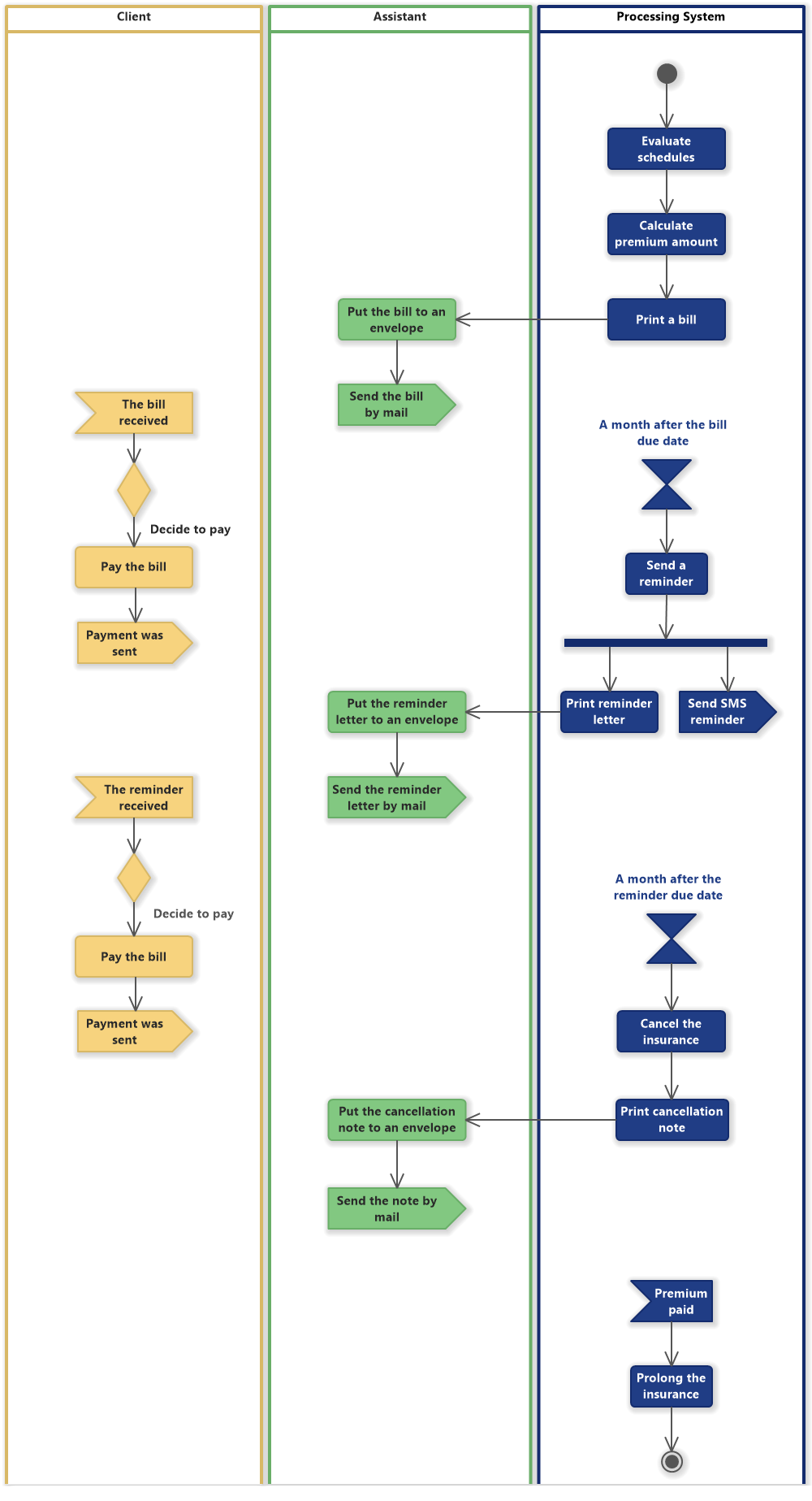 Insurance Premium Collection (UML Activity Diagram)