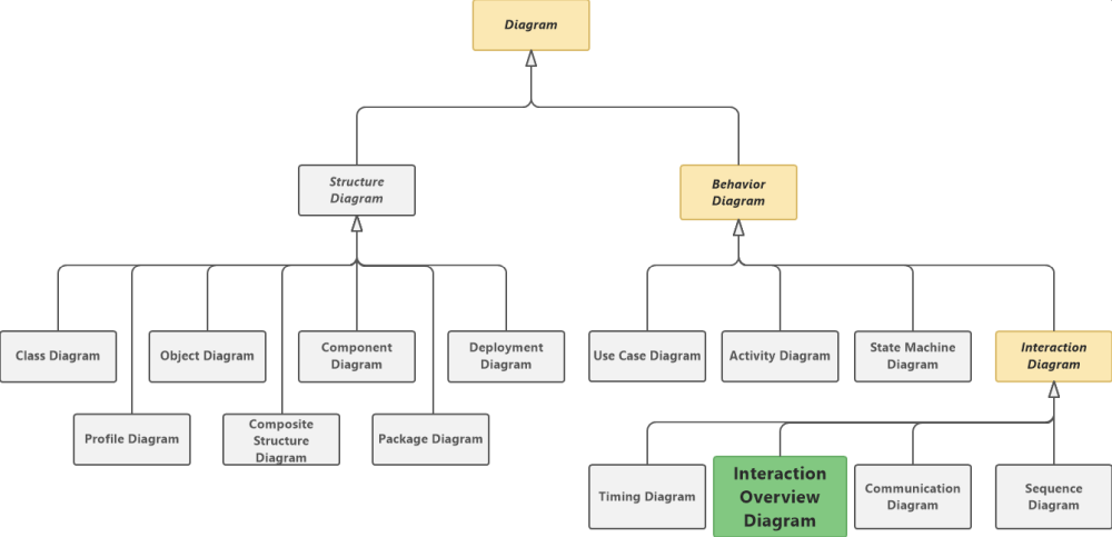 Interaction Overview Diagram in UML