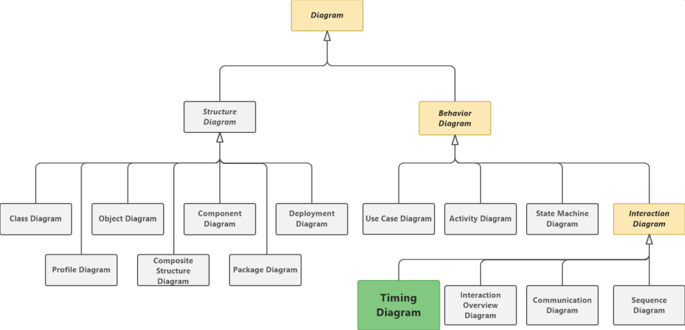 UML Timing Diagram Tutorial - Software Ideas Modeler