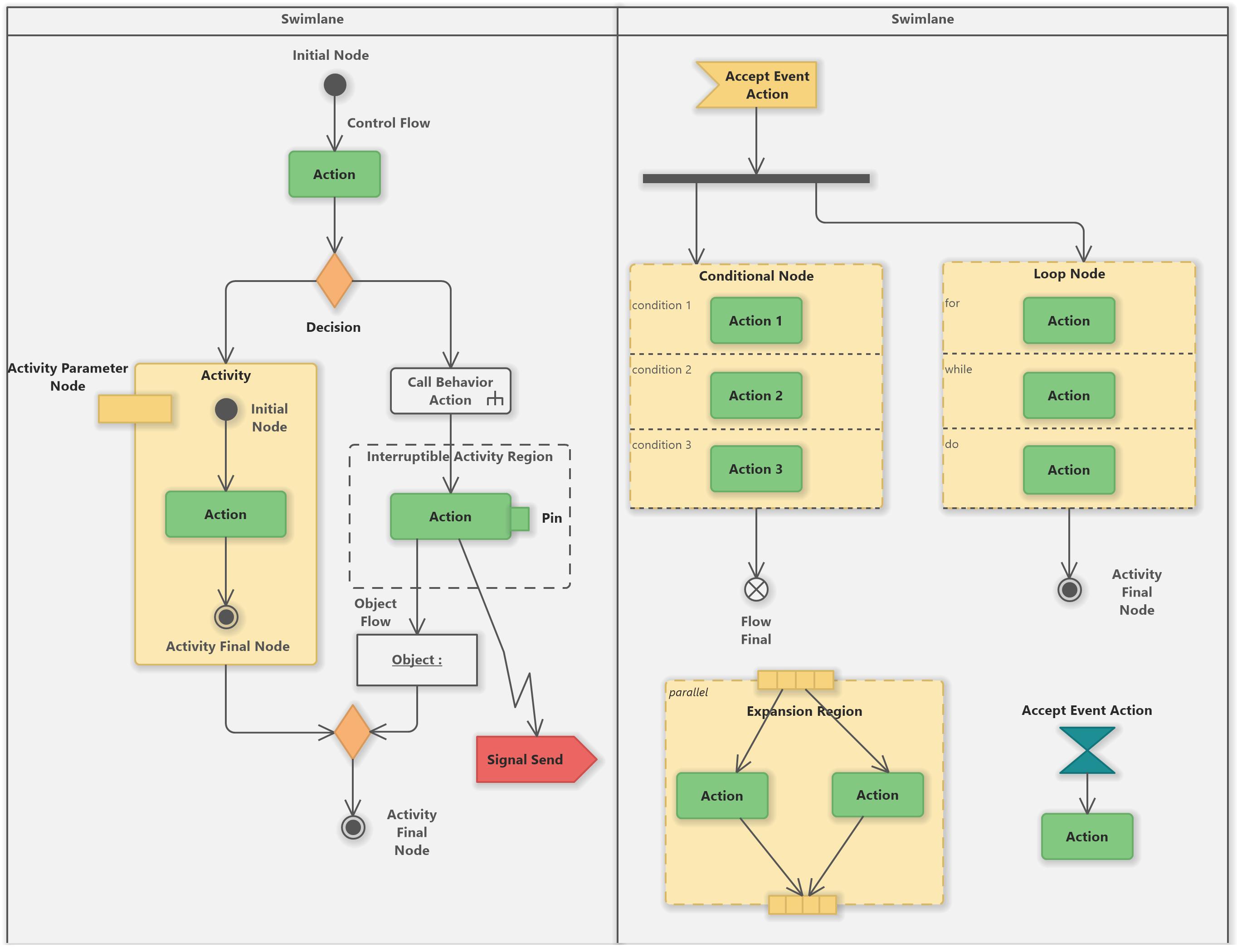 Uml Activity Diagram Tutorial Software Ideas Modeler