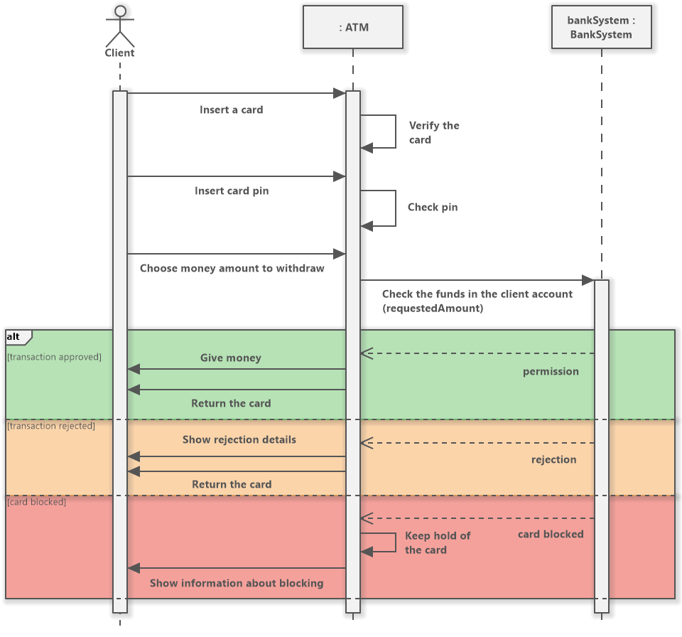 ATM Withdrawal - UML Sequence Diagram for Withdrawing ...