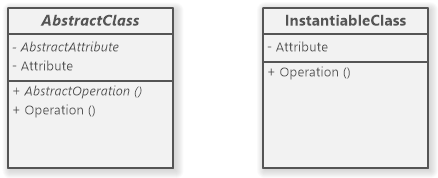 UML abstract class vs. instantiable (non-abstract) class