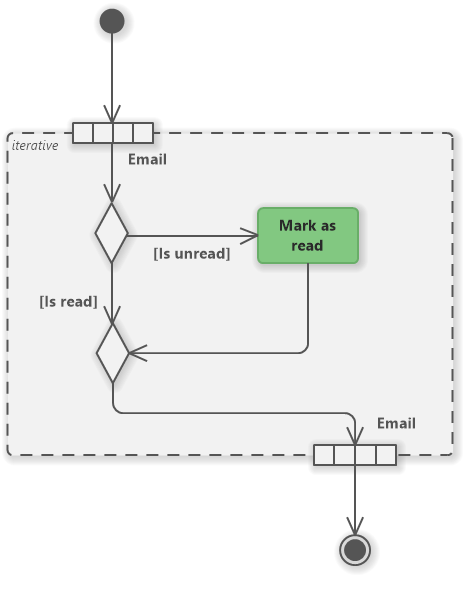 UML activity diagram for an email client - mark as read