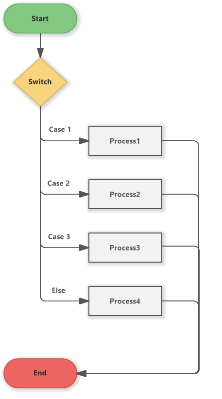 Switch cases template (Flowchart)