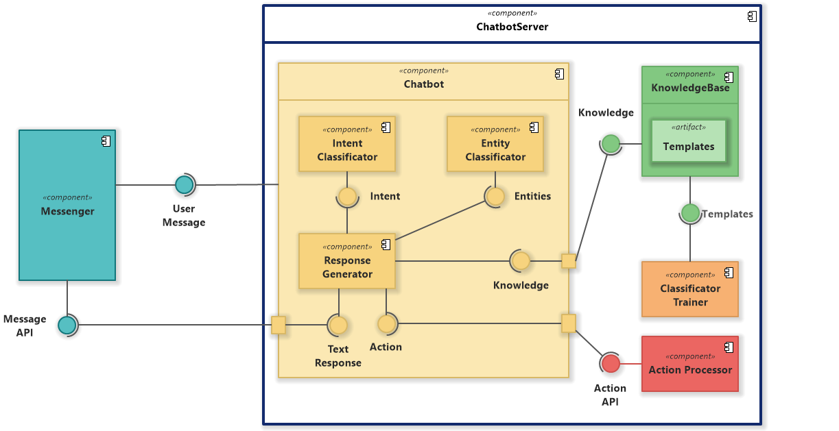Chatbot (UML Component Diagram)