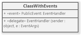 C# Class with events