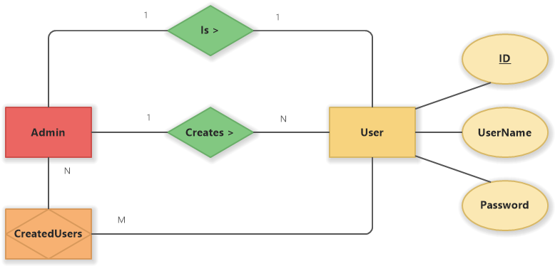 Admin and User (Chen ER Diagram)
