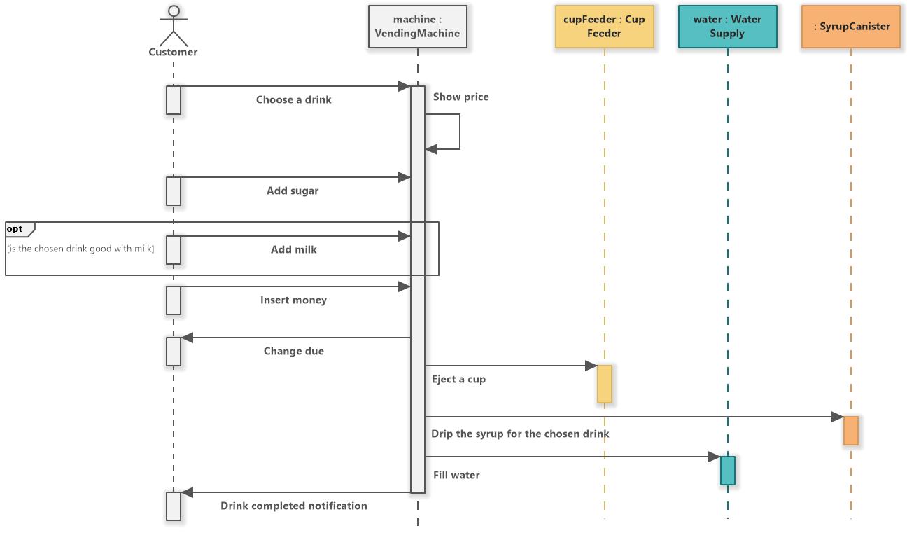 Vending Machine (UML Sequence Diagram) - Software Ideas ...