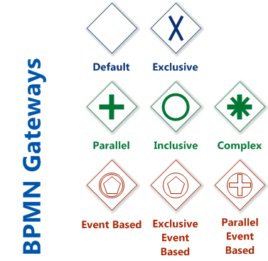 BPMN Gateways (BPMN Diagram)