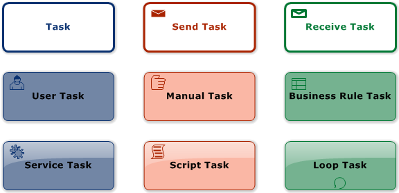 BPMN Tasks (BPMN Diagram)