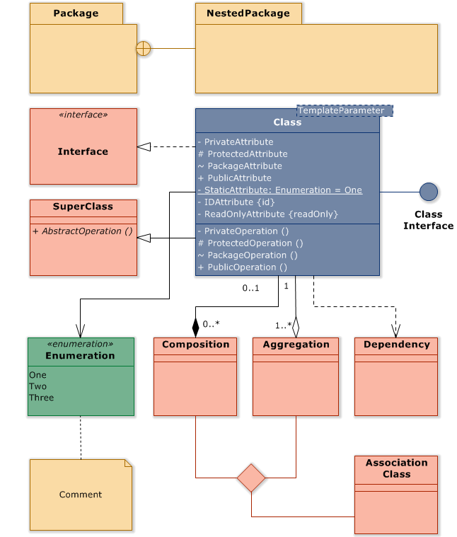 UML Class Diagram Cheat Sheet (UML Class Diagram)