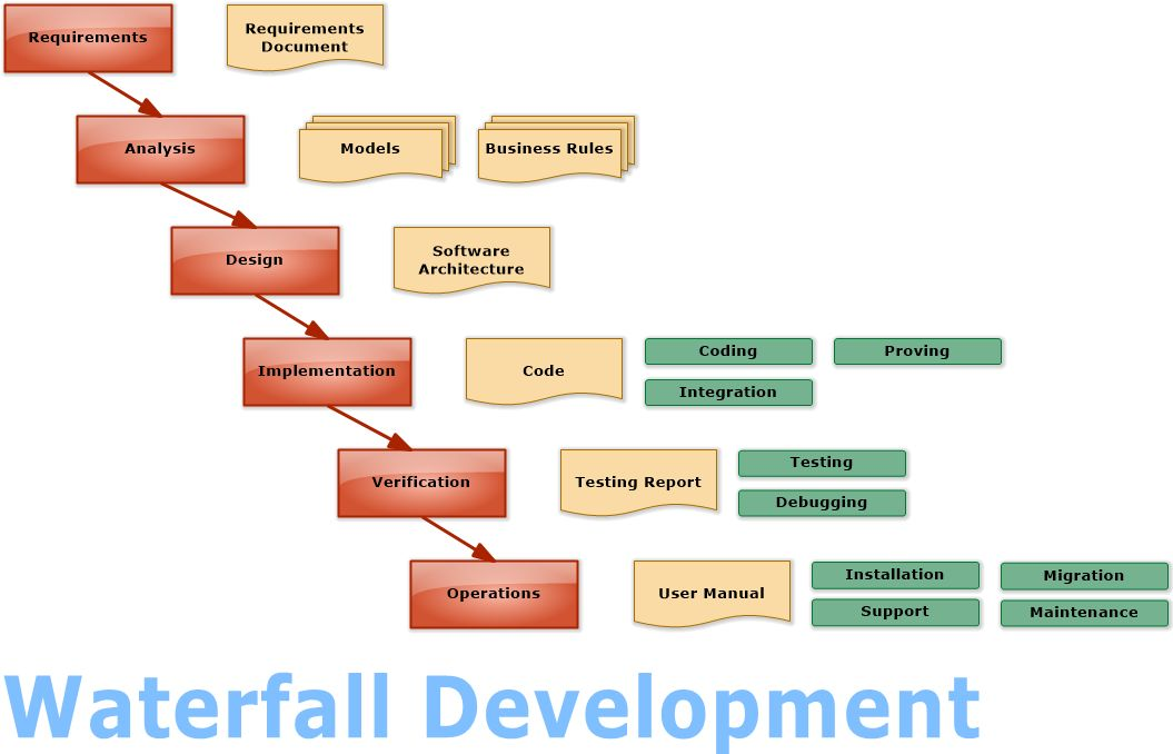 Waterfall Development (Flowchart)