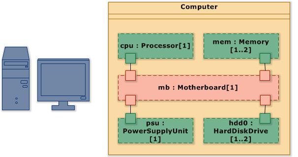 computer (uml composite structure diagram)