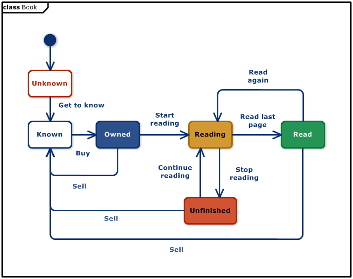 Book Reading Lifecycle (UML Statemachine Diagram)