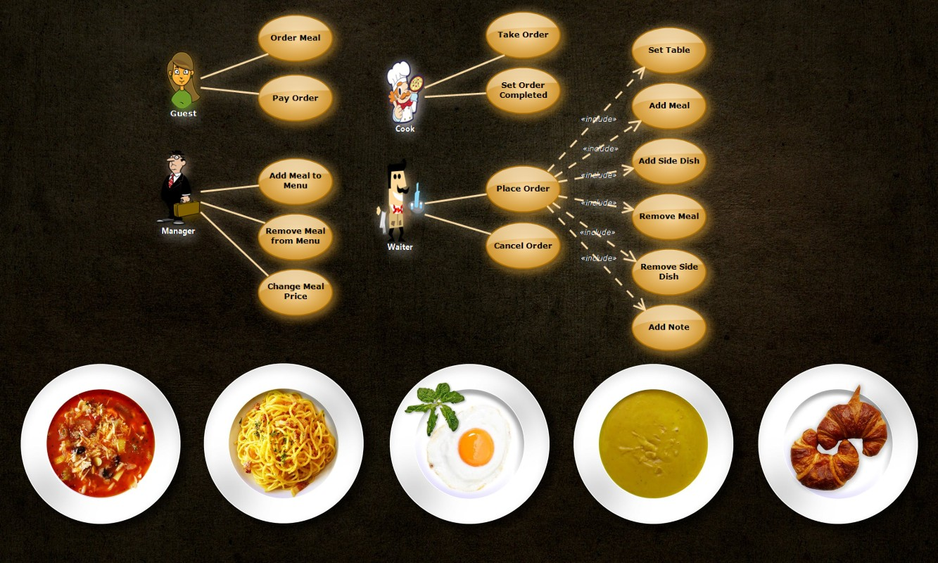 Restaurant Orders (UML Use Case Diagram)