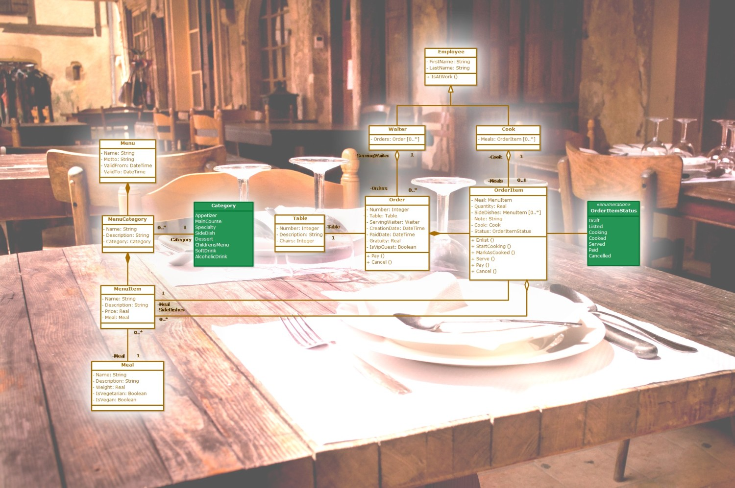Restaurant Orders (UML Class Diagram)