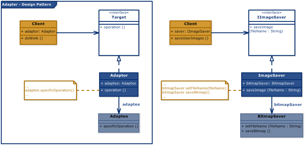 Adapter Design Pattern (UML Diagram)