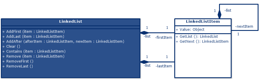 Linked Lists (UML Class Diagram)