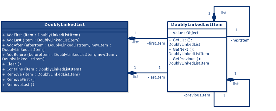 Doubly Linked List (UML Class Diagram)