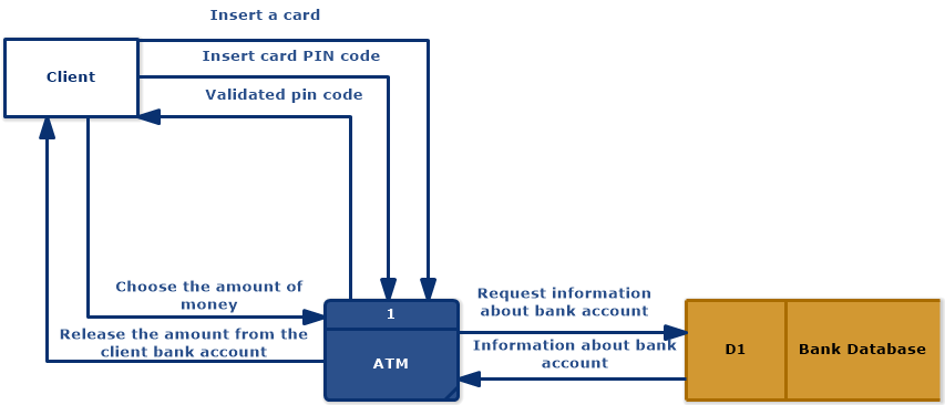ATM (Data Flow Diagram - Gane & Sarson Notation)