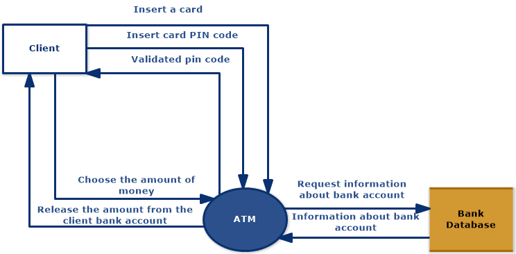 ATM (Data Flow Diagram - Yourdon & Coad Notation)