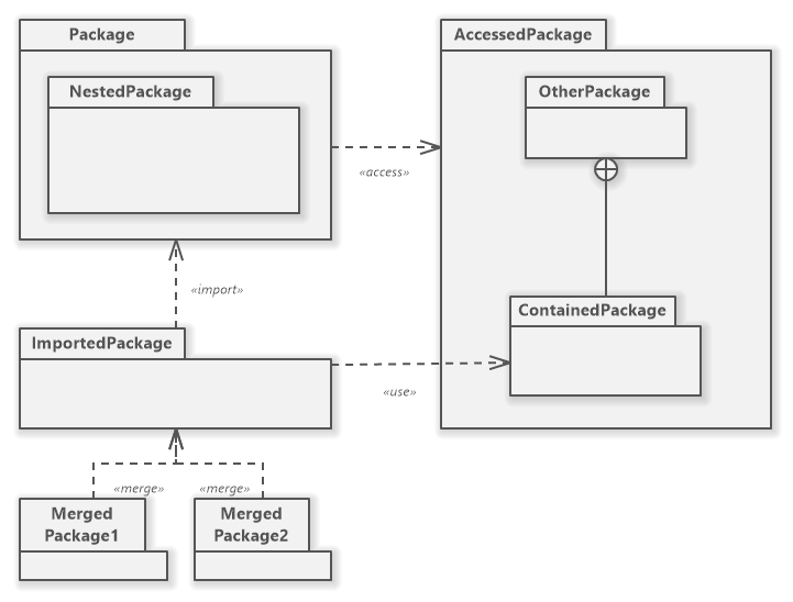 UML Package Diagram Overview