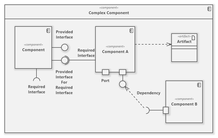 UML Component Diagram Overview