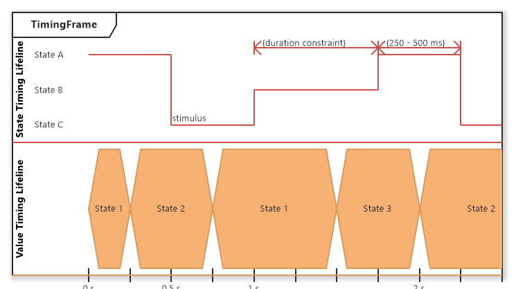 UML Timing Diagram Overview