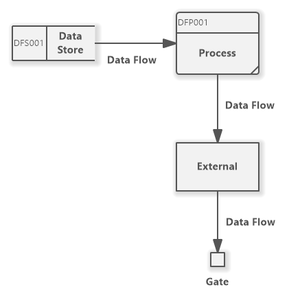 Data Flow Diagram (Gane&Sarson Notation)