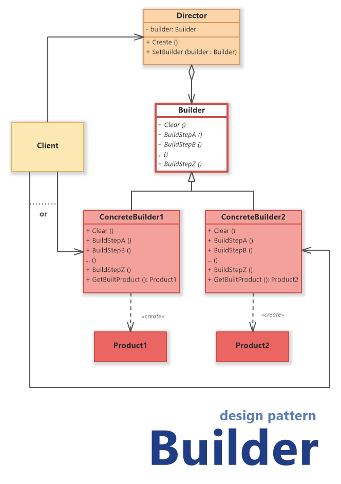Builder Design Pattern (UML Class Diagram)