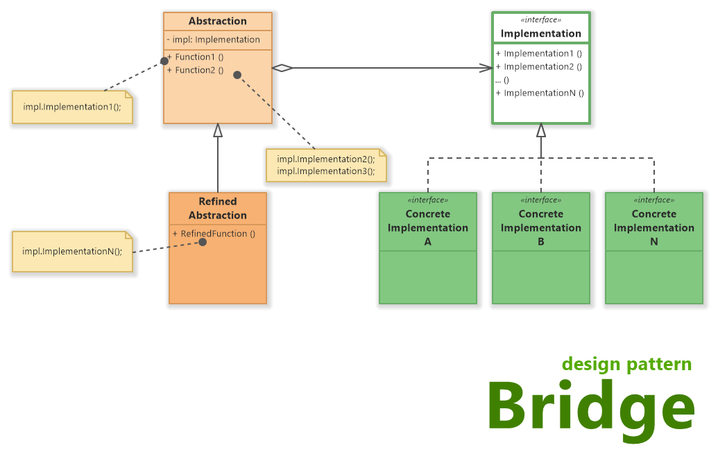 Bridge Design Pattern (UML Class Diagram)