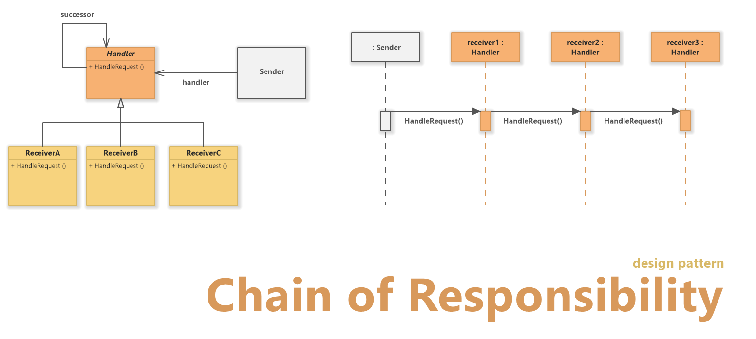 Chain of Responsibility Pattern (UML Diagram)